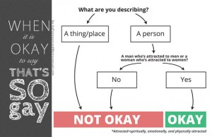 When It's Okay to say That's So Gay Flowchart