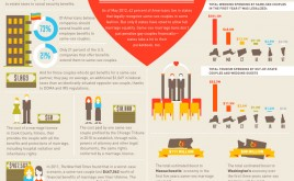 """Costs of Marriage Inequality"" Infographic"