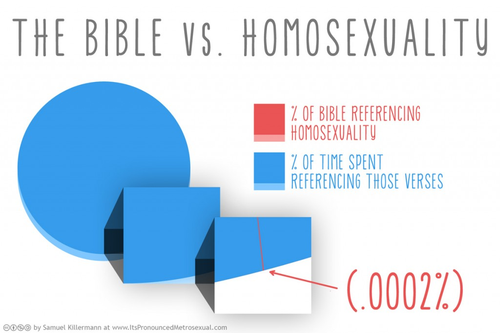 experiences that define homosexuality essay