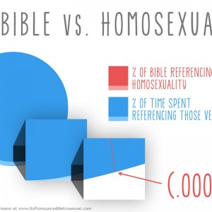 The Bible vs Homosexuality