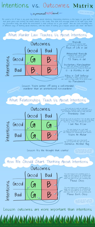 Intentions vs Outcomes Matrix Edugraphic