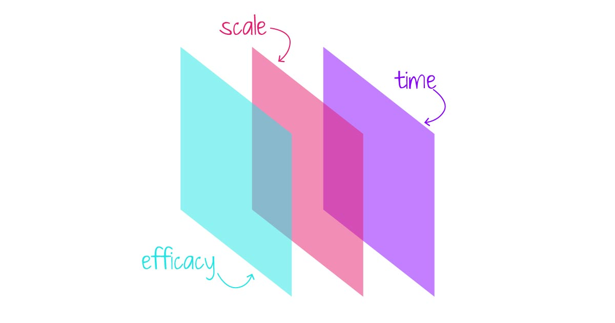 Image showing three dimensions of social justice: efficacy, scale, and time