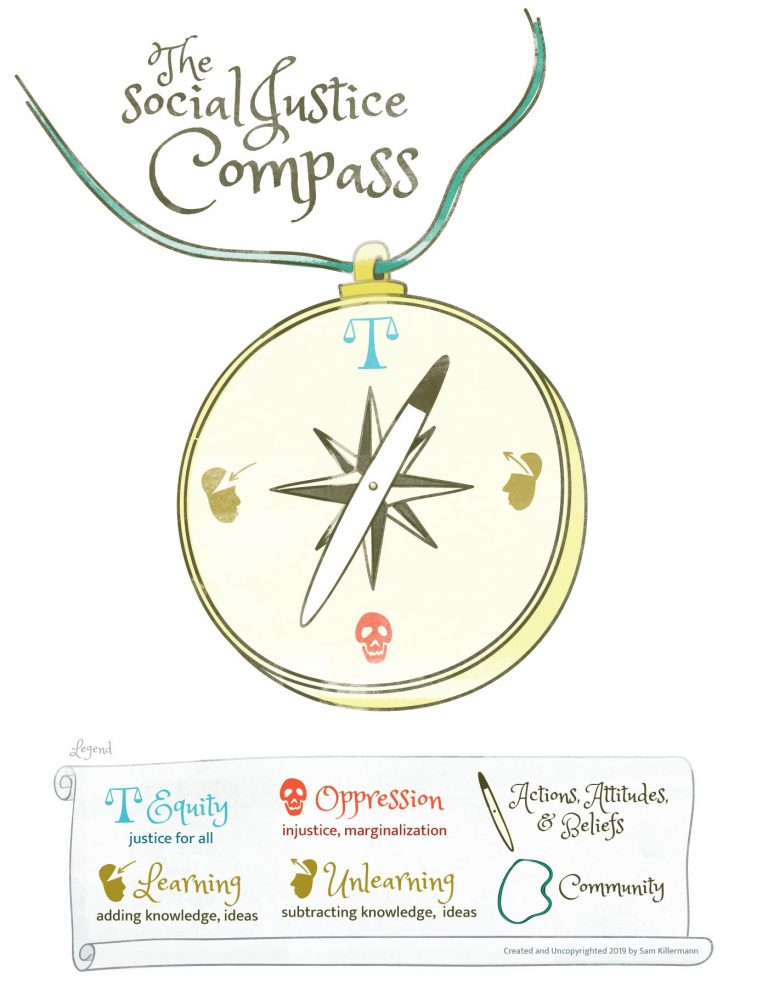 A compass with equity as true north, learning and unlearning at east and west, and oppression as south